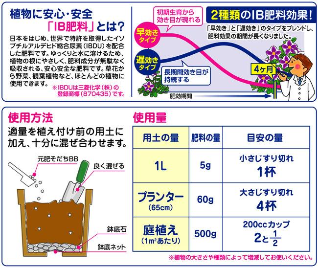 土に混ぜて使う基本肥料