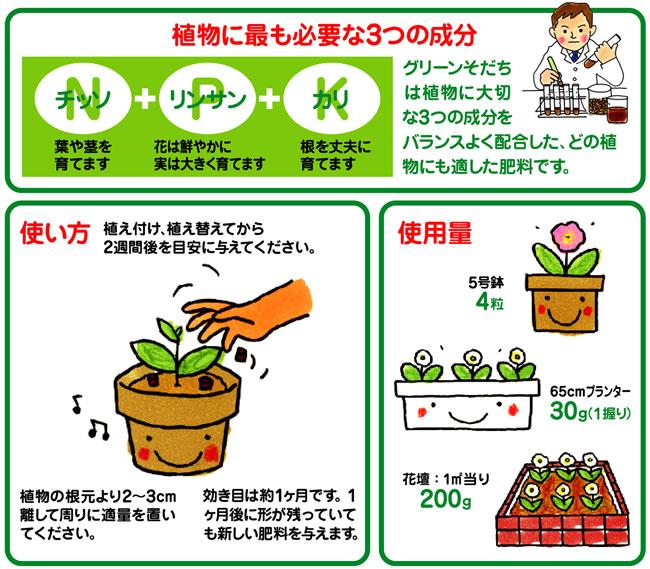 室内、ベランダ、庭に使える肥料