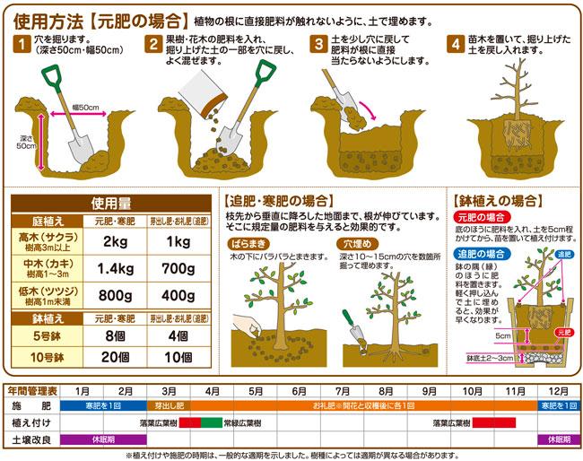 果樹、花木用の有機肥料