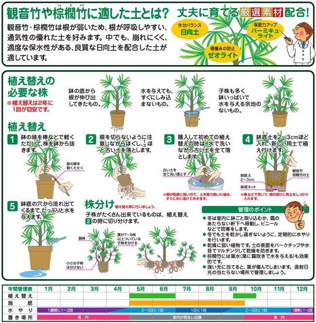 棕櫚竹(シュロチク)、蘇鉄(ソテツ)等のヤシ類の培養土(専用土)