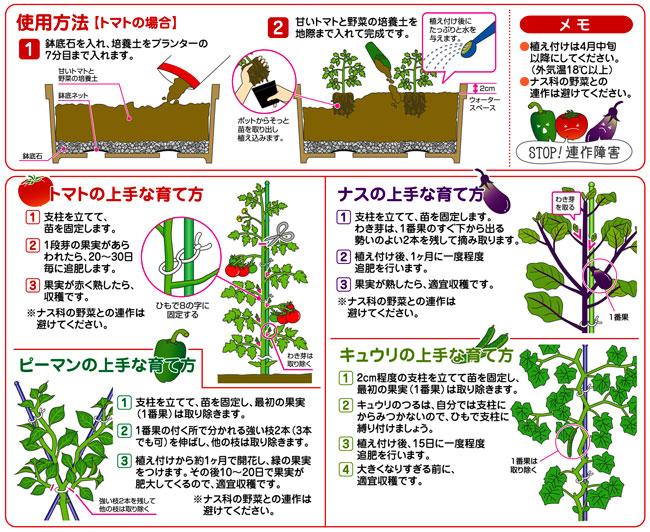 家庭菜園(とまと・野菜)栽培用の培養土)