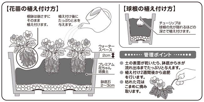 バラ、野菜、草花等、植物全般の栽培用培養土