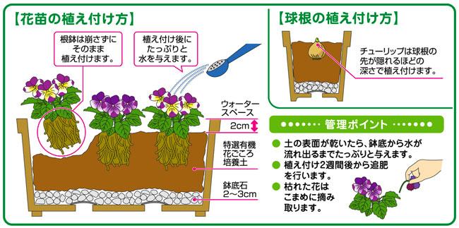 花苗、野菜、鉢花、球根等の栽培用の培養土