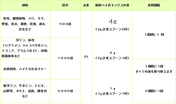 肥料・活力剤の販売店【花育通販】微粉ハイポネックス 500g を販売